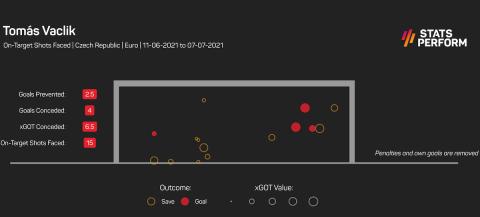 Οι αποκρούσεις και τα expected goals on target του Βάτσλικ στο Euro 2020