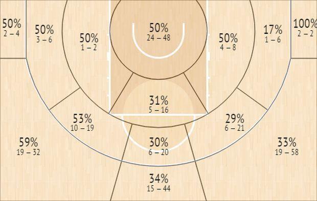 Το Shot Chart του Κώστα Σλούκα