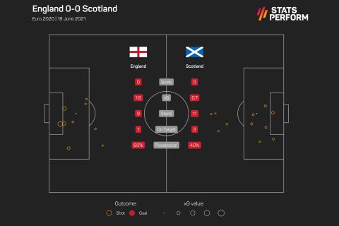 Τα xGoals στο Αγγλία - Σκωτία