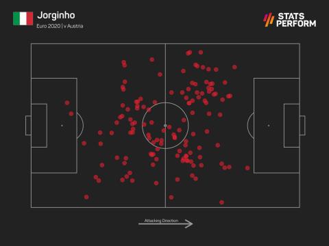 Οι ενέργειες του Ζορζίνιο με την μπάλα στο Ιταλία - Αυστρία για το Euro 2020.