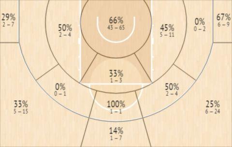 Το Shot Chart του Μαριάλ Σάγιοκ