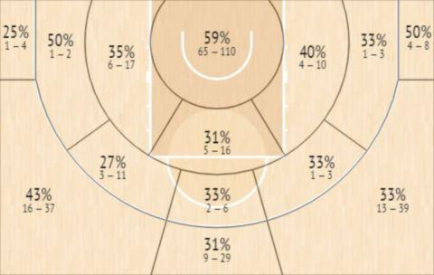 Το Shot Chart του Κέισι Σέφερντ