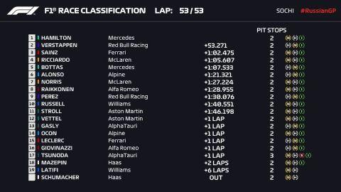 GP Ρωσίας: Ο Χάμιλτον έγραψε ιστορία ως ο πρώτος οδηγός με 100 νίκες στη Formula 1 μετά από τρελό φινάλε
