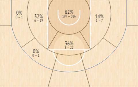 Το Shot Chart του Τζακόρεϊ Γουίλιαμς