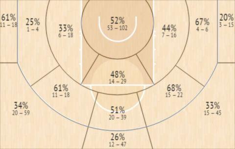 Το Shot Chart του Γιόγκι Φέρελ την τελευταία τριετία του στο ΝΒΑ