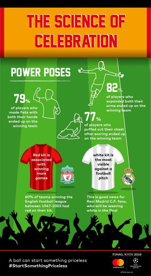 Έρευνα επιβεβαιώνει ότι πανηγυρισμοί και υποστήριξη από κερκίδα ενισχύει τους παίκτες