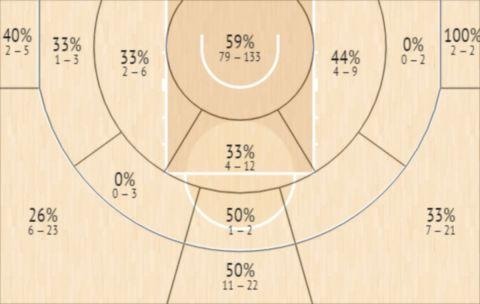 Το Shot Chart του Ρόκο Πρκάτσιν