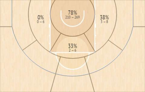 Το Shot Chart του Μουστάφα Φαλ την σεζόν 2020/21 με την φανέλα της Βιλερμπάν