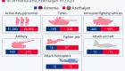Αρμενία Vs Αζερμπαϊτζάν - Ποια χώρα  υπερτερεί, κατά πόσο  και τι γίνεται με τα τουρκικά drones