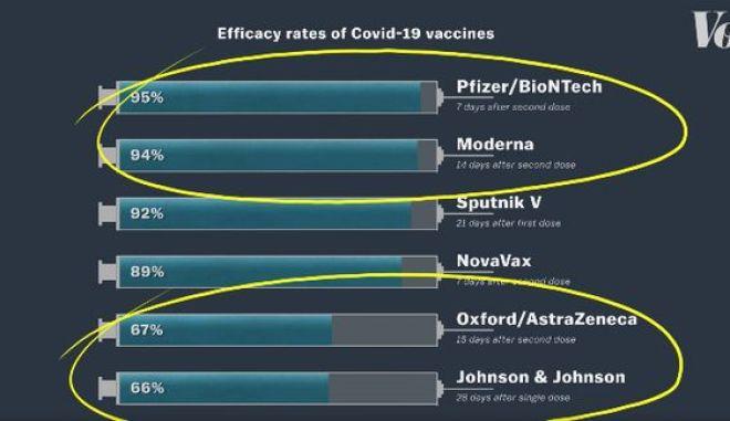 """Γιατί είναι λάθος να προσπαθούμε να συγκρίνουμε τα εμβόλια (και πόσο άτοπο είναι να """"θέλουμε να κάνουμε το καλύτερο"""")"""